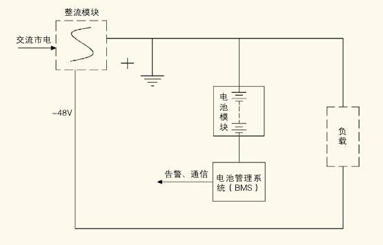(2)电池管理系统(bms)          bms主要用于对蓄电池充放电